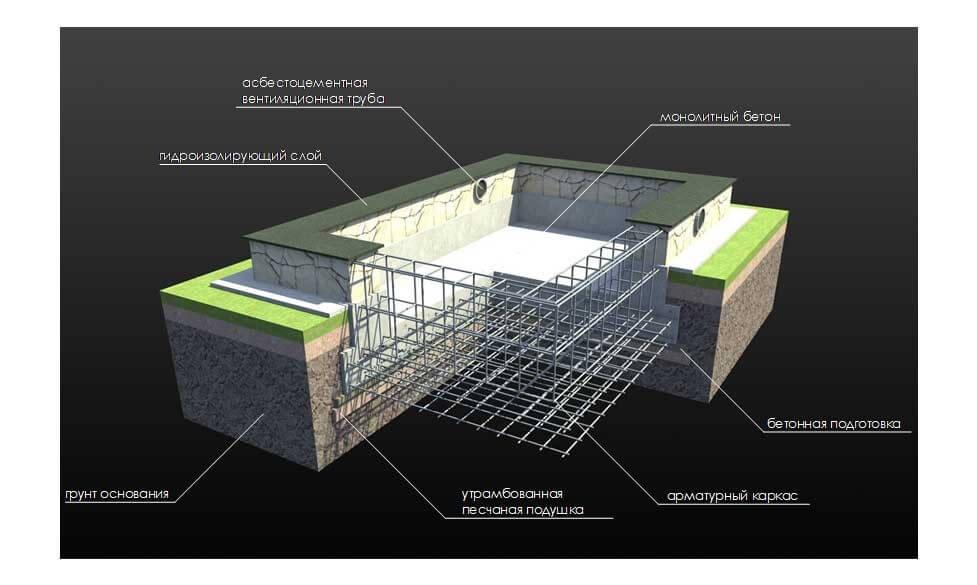 фундамент под блочную котельную является объектом капитального строительства