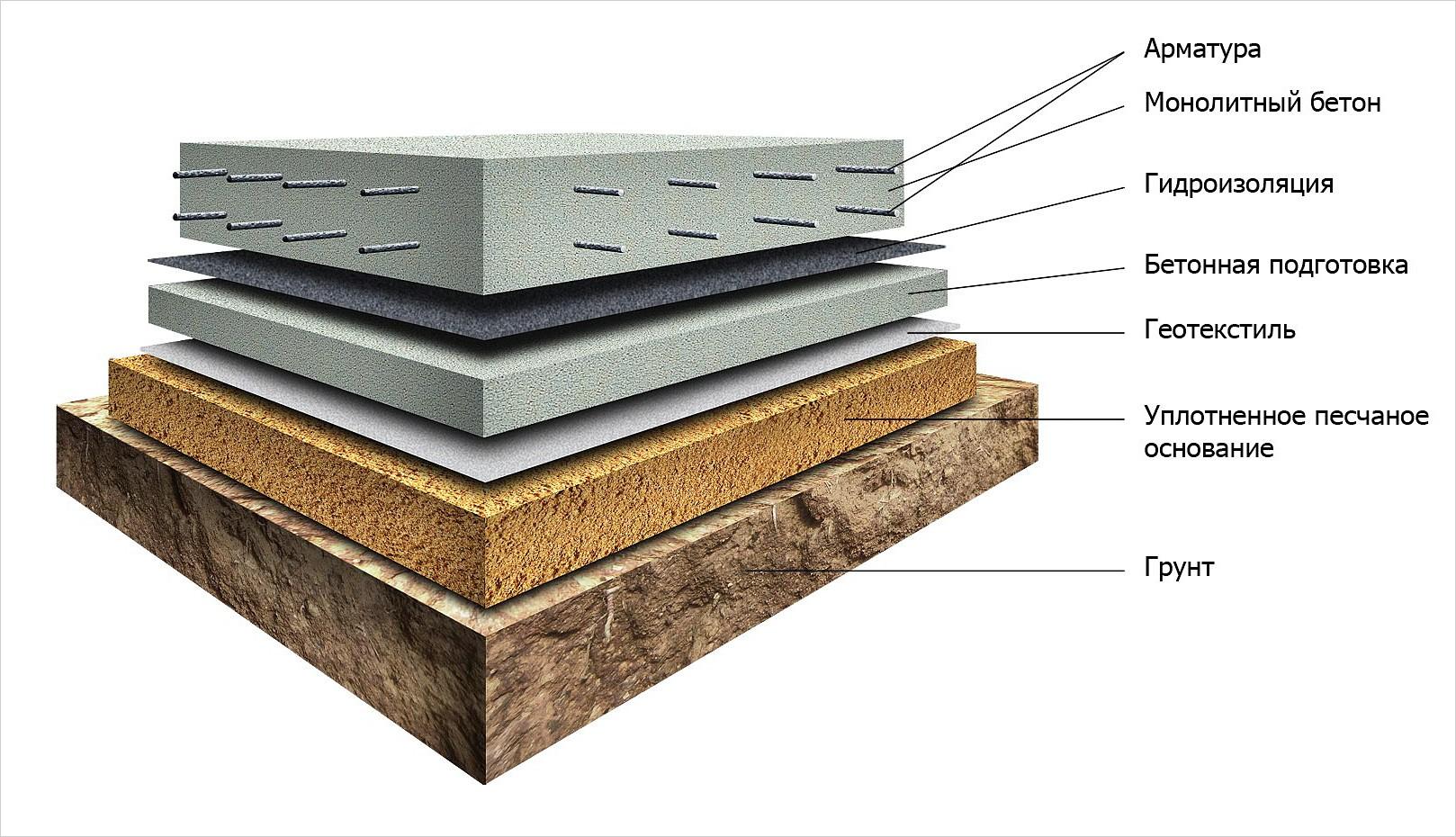 Монолитный бетон стоимость состава керамзитобетона
