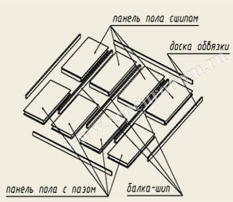 Как сделать перекрытие из сип панелей